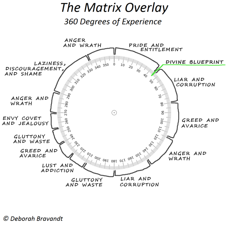 Time-and-Space-Matrix-Overlay-Map-of-360-degrees-of-experience
