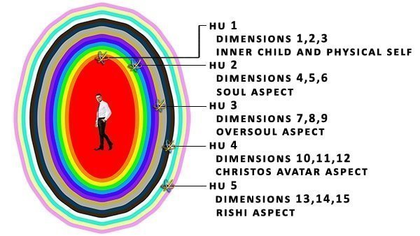 15 Dimensions within multidimensional universal structure